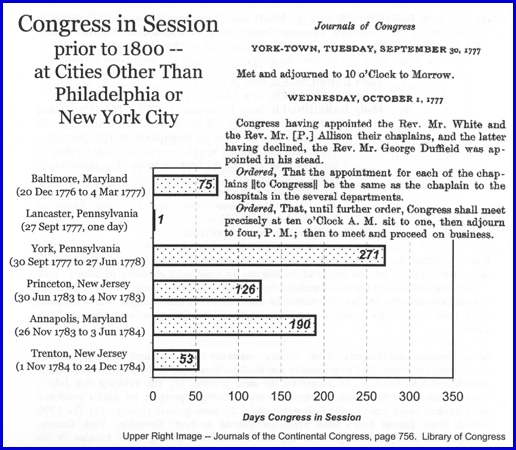 Chart of Congress in Session prior to 1800—at Cities Other Than Philadelphia or New York City (Page 63 of Barshingers in America, by S. H. Smith, 2001)