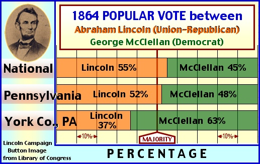 Percentage Graph showing 1864 Popular Vote for President (Illustration by S. H. Smith, 2013)