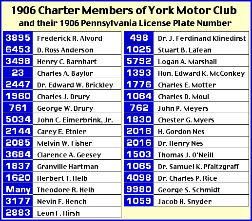 1906 Charter Members of the York Motor Club and their 1906 Pennsylvania License Plate Numbers (List of Names & License Plate Numbers from Collections of York County Heritage Trust; Illustration and Name Analysis by S. H. Smith, 2013)