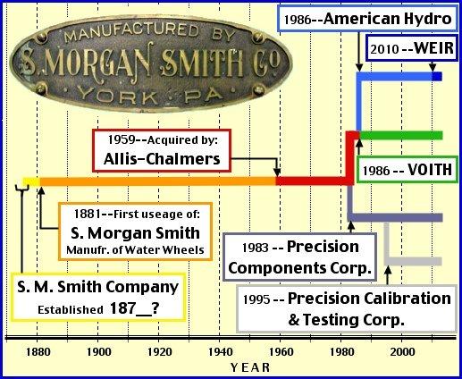 S  Morgan Smith Company