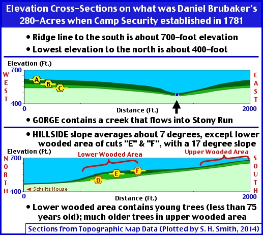 Elevation Cross-Sections on what was Daniel Brubaker's 280-Acres when Camp Security was established in 1781 (S. H. Smith, 2014)