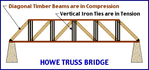Truss Bridge Diagram Online Schematic Diagram