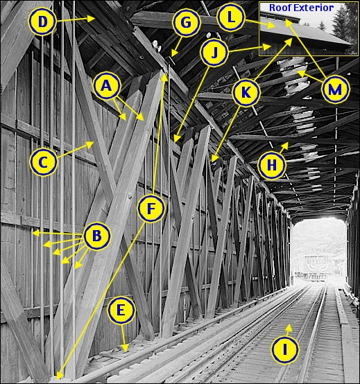 Interior of Clark's Bridge in Grafton County, New Hampshire (Howe Truss Covered Railroad Bridge, from the Library of Congress, Prints and Photographs Division; Components Lettered by S. H. Smith, 2015)
