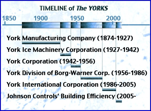 Timeline of The YORKS, Predecessors of York International Corporation (S. H. Smith, 2013)