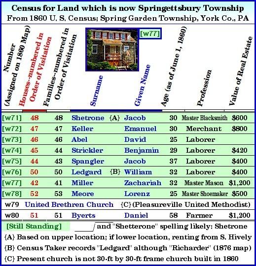 1860 Buildings 71-80 in West Region of Springettsbury Township ...