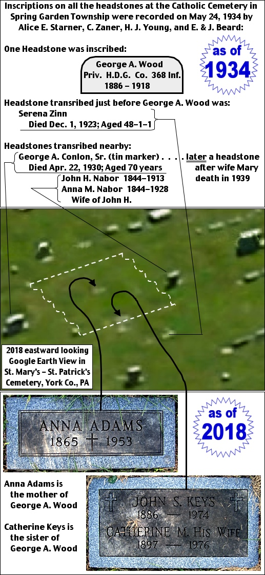 2018 Eastward looking Google Earth View of a small section of St. Mary's – St. Patrick's Cemetery, Spring Garden Township, York Co., PA, with selected headstones pointed out.  The grave of George A. Wood is located somewhere within the area bounded by the dashed white lines. (S. H. Smith Illustration)