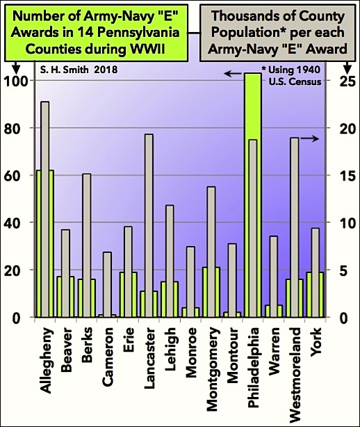 "Chart of Army-Navy ""E"" Awards in 14 Pennsylvania Counties during WWII; with those counties chosen with highest number of awards and/or indicator of most efficient utilization of resources (Chart by S. H. Smith, 2018, from Awards tabulation in War Department, Bureau of Public Relations publication of 12/5/1945, at Library of Congress)"